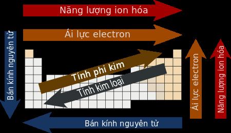 Một số tính chất của các nguyên tố biến đổi tuần hoàn