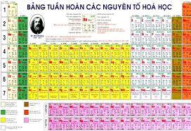 Vị trí các nguyên tố trong bảng tuần hoàn có quan hệ chặt chẽ với số hiệu nguyên tử của nguyên tố