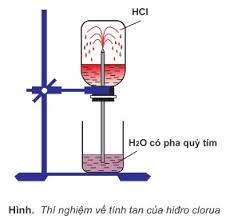 Thí nghiệm thử tính tan của khí hidro clorua