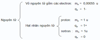 Nguyên tử có cấu tạo phức tạp