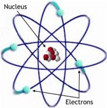 Nguyên tử được cấu tạo từ lớp vỏ và hạt nhân